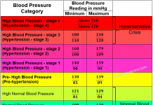A blood pressure chart for adults showing high, low and normal blood pressure