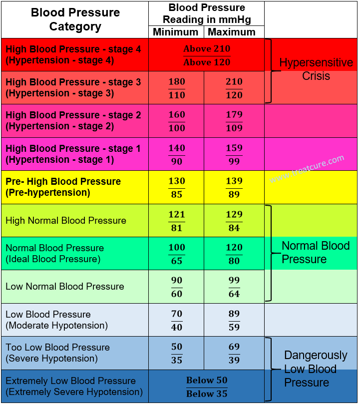 bp chart age wise: Blood pressure chart by age and height and weight hatch