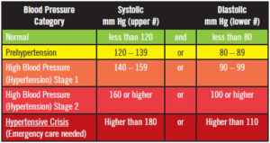 High blood pressure chart