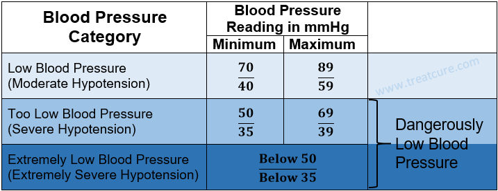 A low blood pressure chart