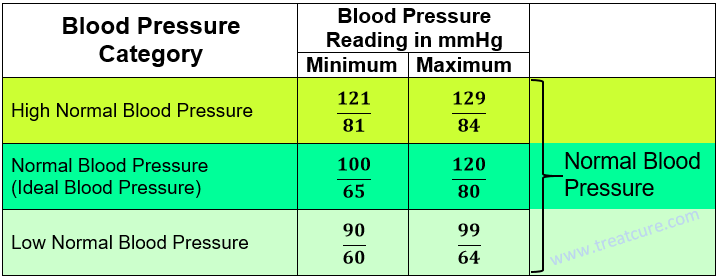 Blood pressure chart high low normal men women age children